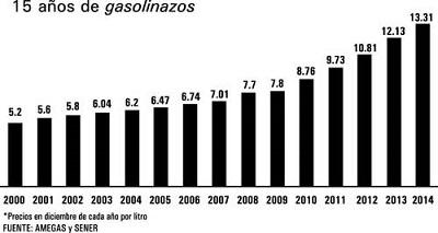 Gasolinazo