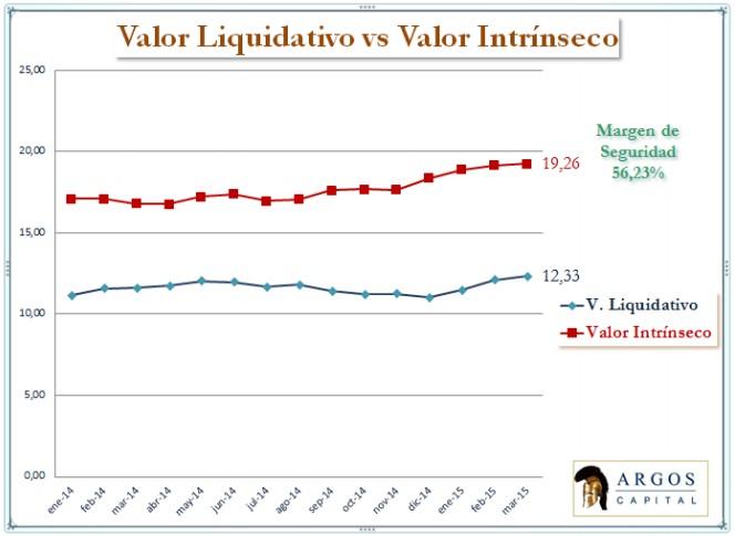Vl valor intrinseco argos capital