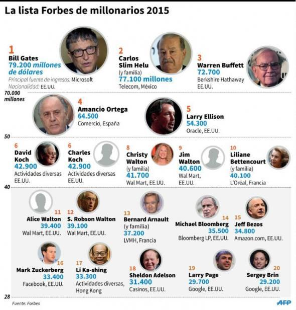 Hombres mas ricos mundo