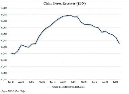 Confirmado china vende en massa bonos estadounidenses foro