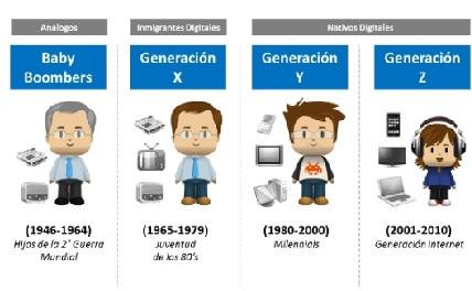 Generaciones tecnol%c3%b3gicas
