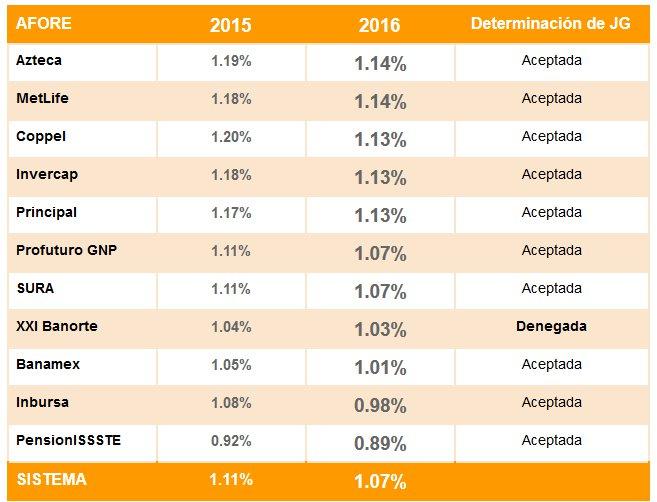 Comisiones afores 2016 y 2015