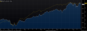 •	ECI Europe vs. Bloomberg Eur HY European Corporate Bond Index