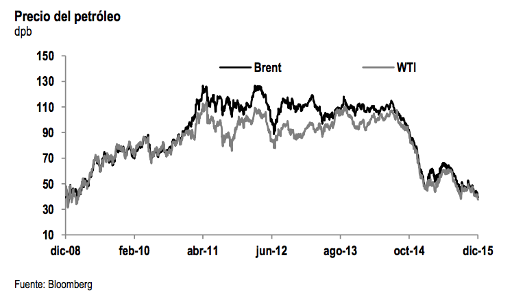 Precio petroleo 2016
