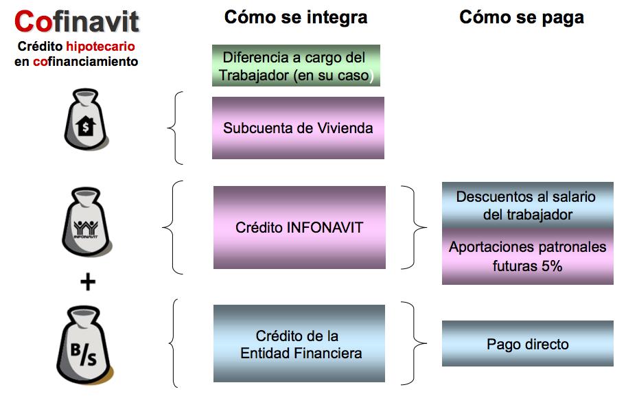 Cofinavit creditos hipotecarios 2016