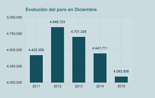Evolucion tasa paro diciembre