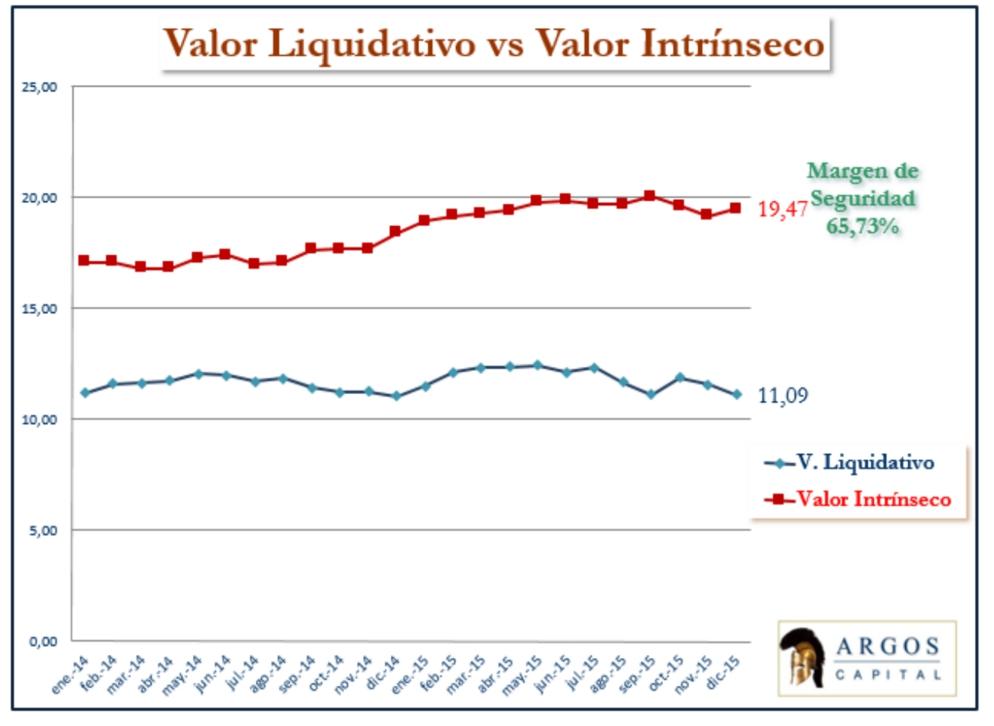 Argos valor liquidativo