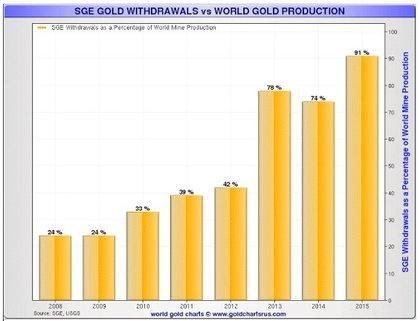 China devora la produccion mundial de oro foro