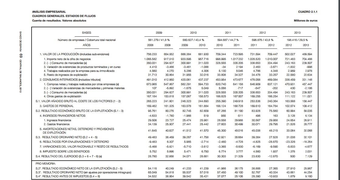 Analisis economico de la central de balances
