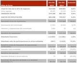 Resultados empresariales 2015 de Atresmedia