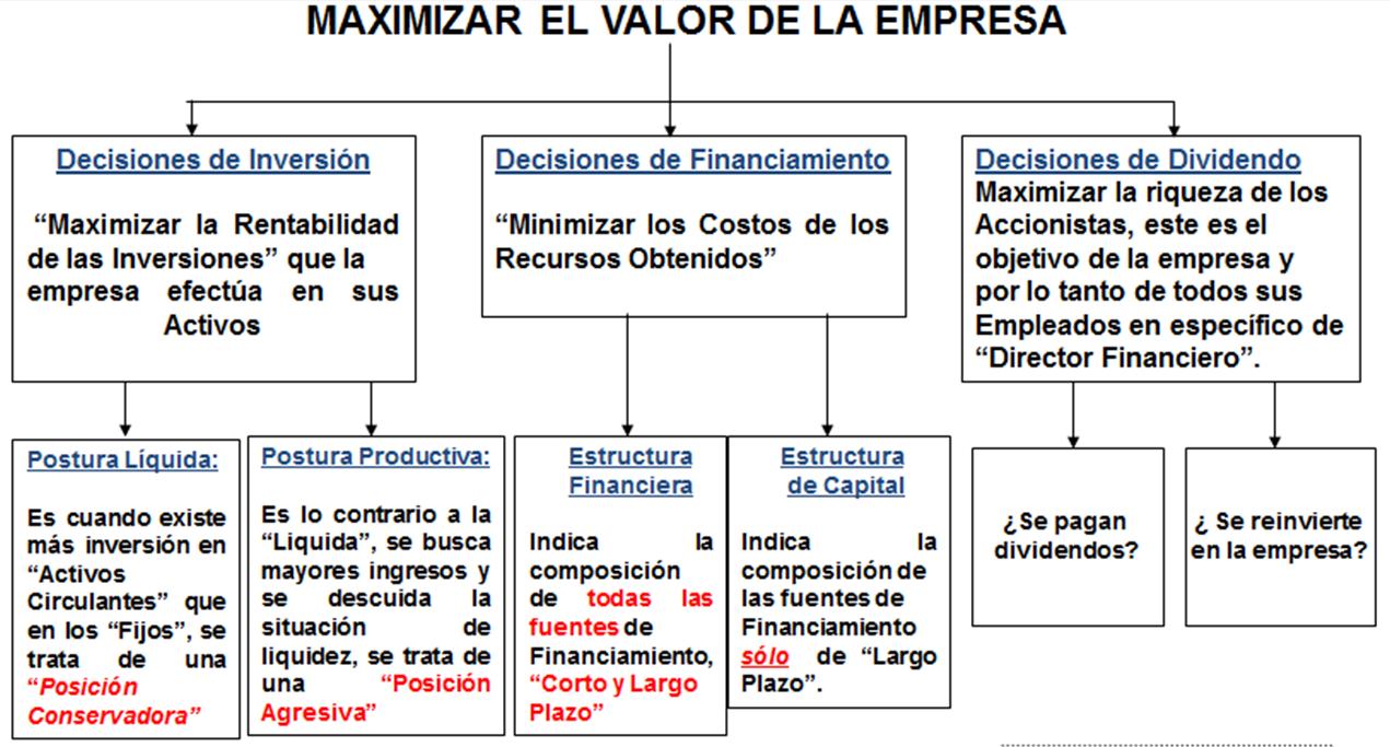 Maximizar el valor de la empresa