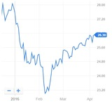 Mutual Funds: T. Rowe Price Institutional Large Cap Core Growth Fund