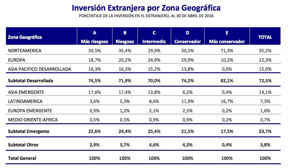 Distribucion geografica inversiones en el extranjero