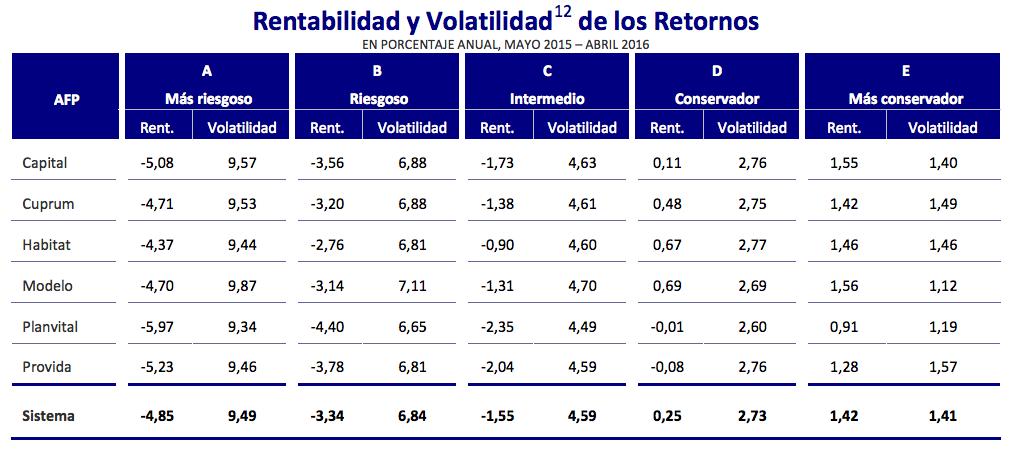 Mejores afps volatilidad fondos de pensiones