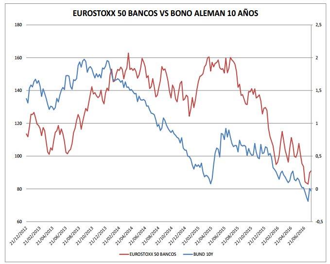 Eurostoxx 50 bancos vs bono aleman 10 anos