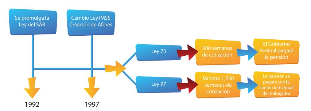 Ley imss 97 73