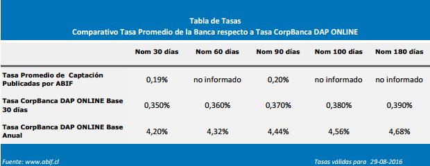 Comparativa corredores de bolsa bancoestado bci bbva corpbanca6