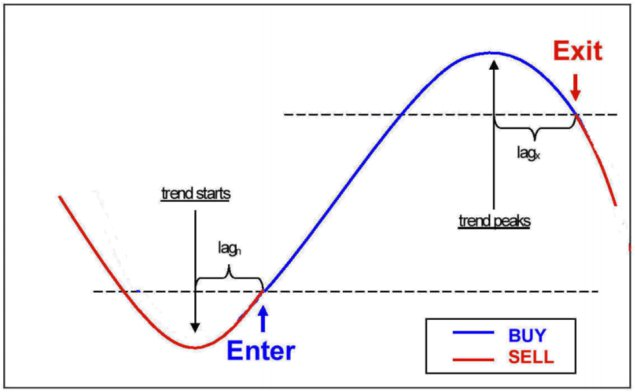 Sistema tendencial