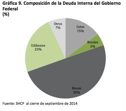 Mercado deuda banco de mexico