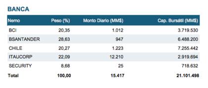 Indices bolsa de santiago banca foro