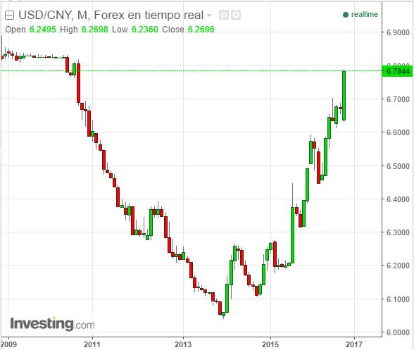 Devaluacion del yuan  un solido fundamento para el oro