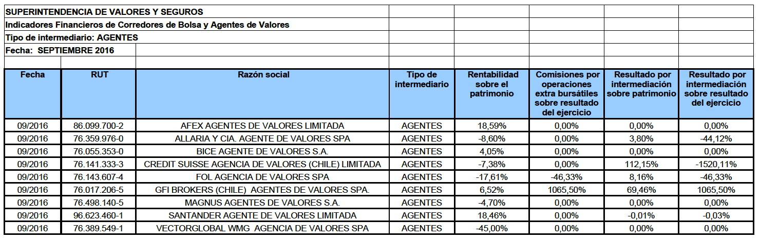 Mejores agentes de valores chile 2017