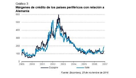 Grafico3 margen de credito