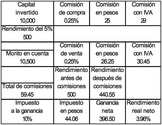 Comisiones inversion bolsa