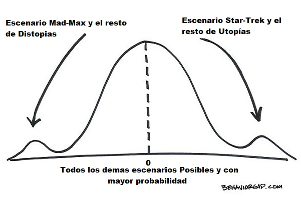 Para post   outliers