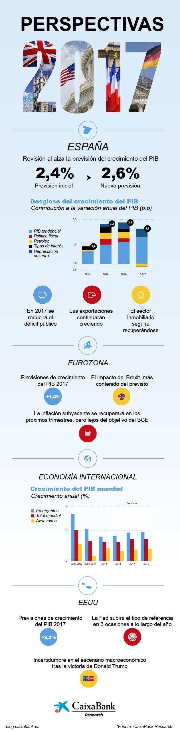 Perspectivas 2017 caixabank