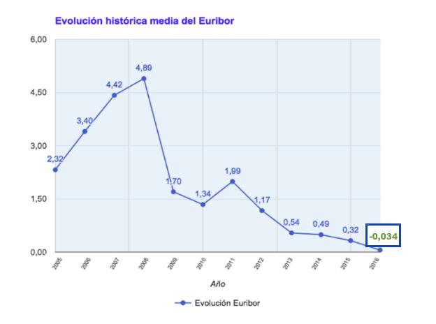 Evolucion media euribor