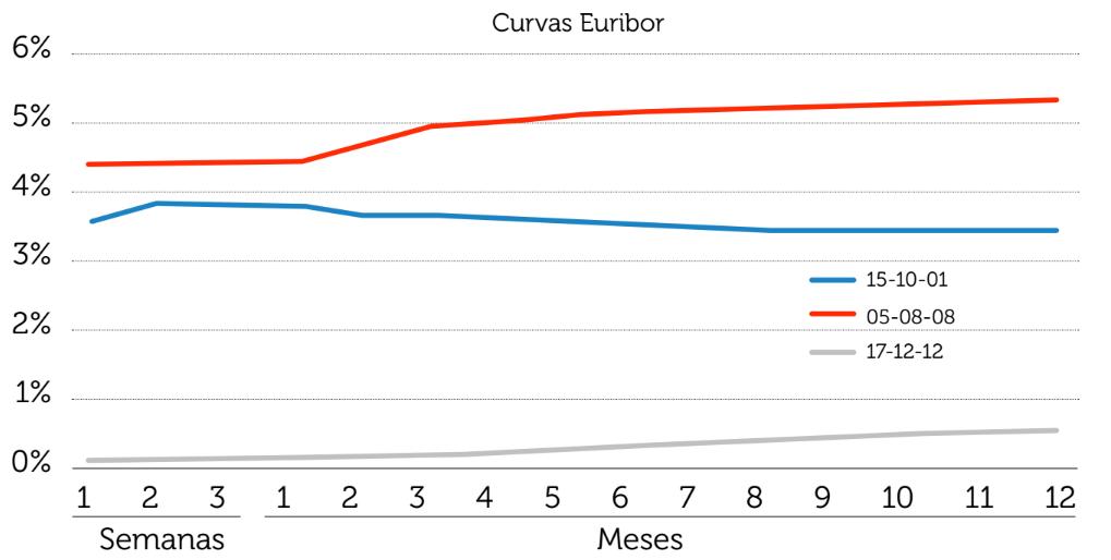 Curva tipos euribor grafica