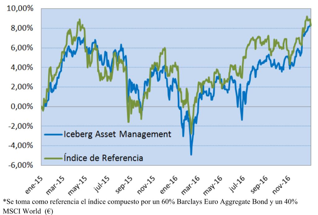 Iceberg grafico rentabilidad