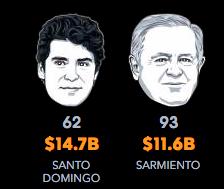 Hombres mas ricos 2017 colombia