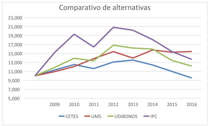 Comparativo de alternativas de inversio%cc%81n