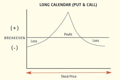 Killing time chart1 foro