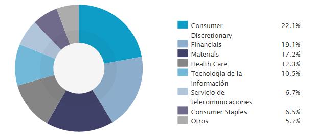 Sectores Lyxor Consumer ETF