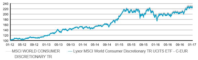 Rentabilidad Lyxor Consumer ETF