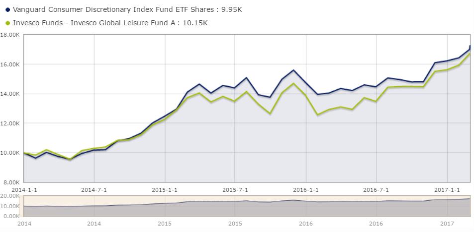Rentabilidad mejor ETF vs mejor fondo de inversión sector consumo