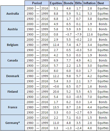 Resumen-de-Credit-Suisse-Global-Investment-Returns-Yearbook-2017