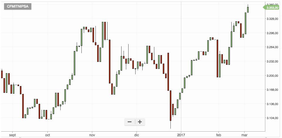 ETFs de índices de la Bolsa de Santiago