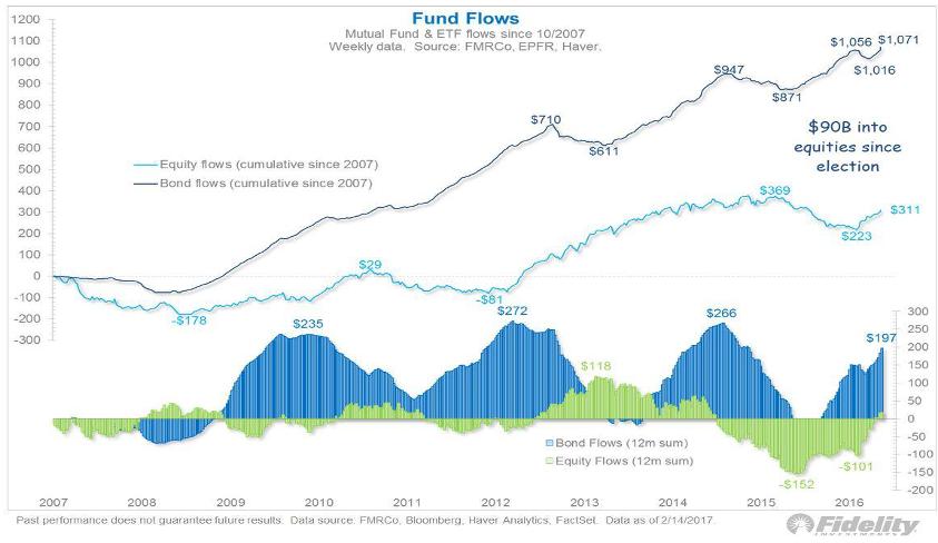 Flujo Fondos