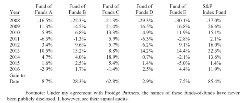 Cestas hedge funds