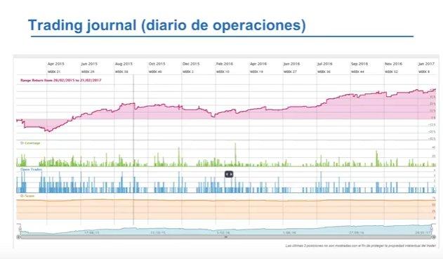 Trading journal (diario de operaciones)