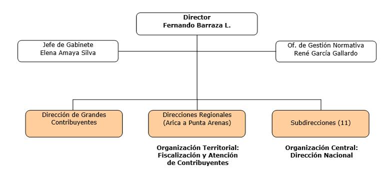 Organigrama del Servicio de Impuestos Internos (SII)
