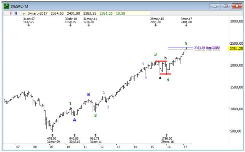 sistemas de trading