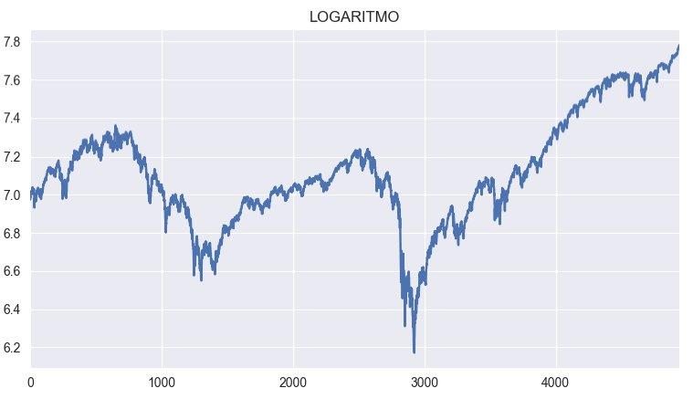 sp500 log