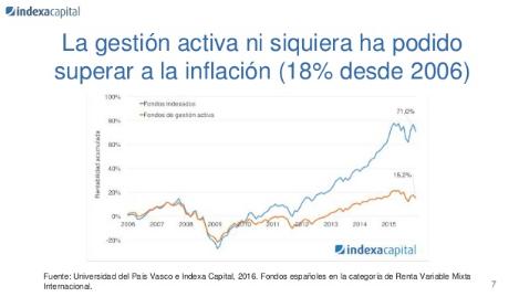 La gestión activa no supera a la inflación