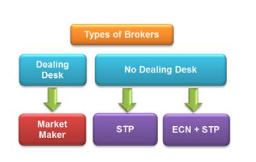 Tipos de brokers