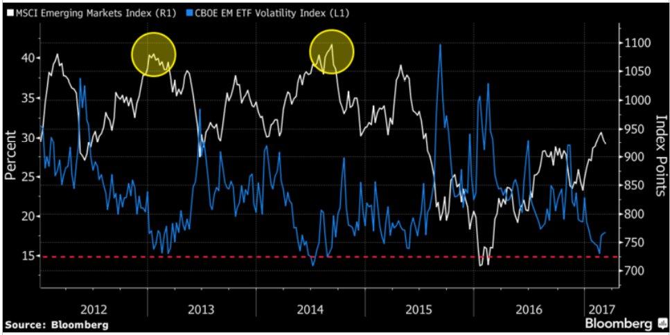 Índices emergentes y su volatilidad